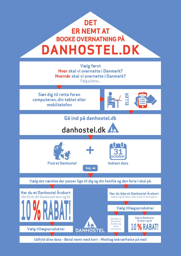 infographic-booking-flow-danhostel