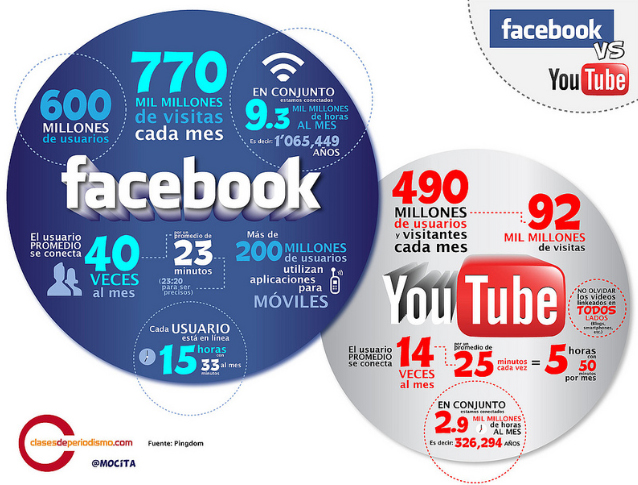 Facebook opg Youtube statistik